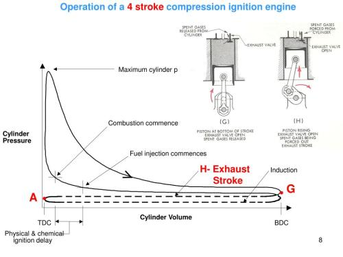 small resolution of  commences cylinder pressure fuel injection commences h exhaust stroke induction cylinder volume tdc bdc physical chemical ignition delay g a