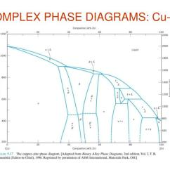 Asm Phase Diagram Basic Car Wiring Diagrams Ppt Powerpoint Presentation Id 4651426 Complex Cu Zn