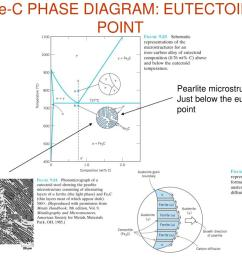 fe c phase diagram eutectoid point pearlite  [ 1024 x 768 Pixel ]