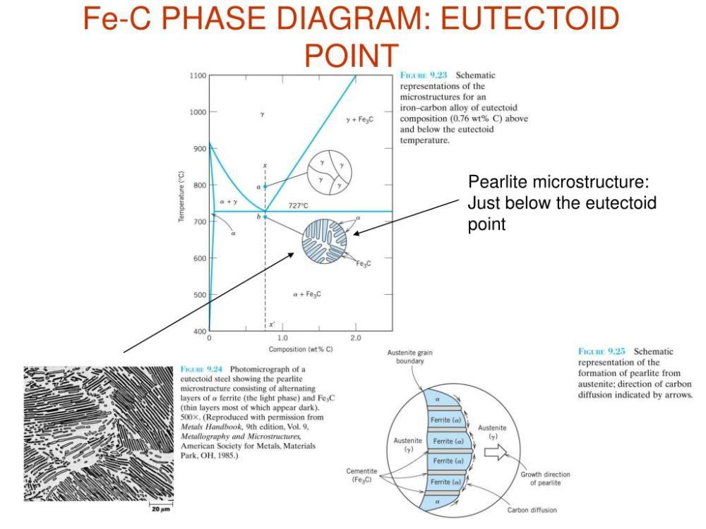 medium resolution of fe c phase diagram eutectoid point pearlite