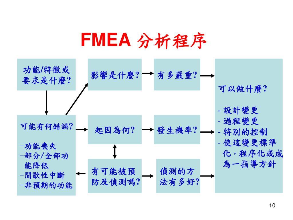 PPT - 風險管理工具_ FMEA 培訓教材 F ailure M ode and E ffects A nalysis 失效模式與效應分析 PowerPoint Presentation - ID:4733783