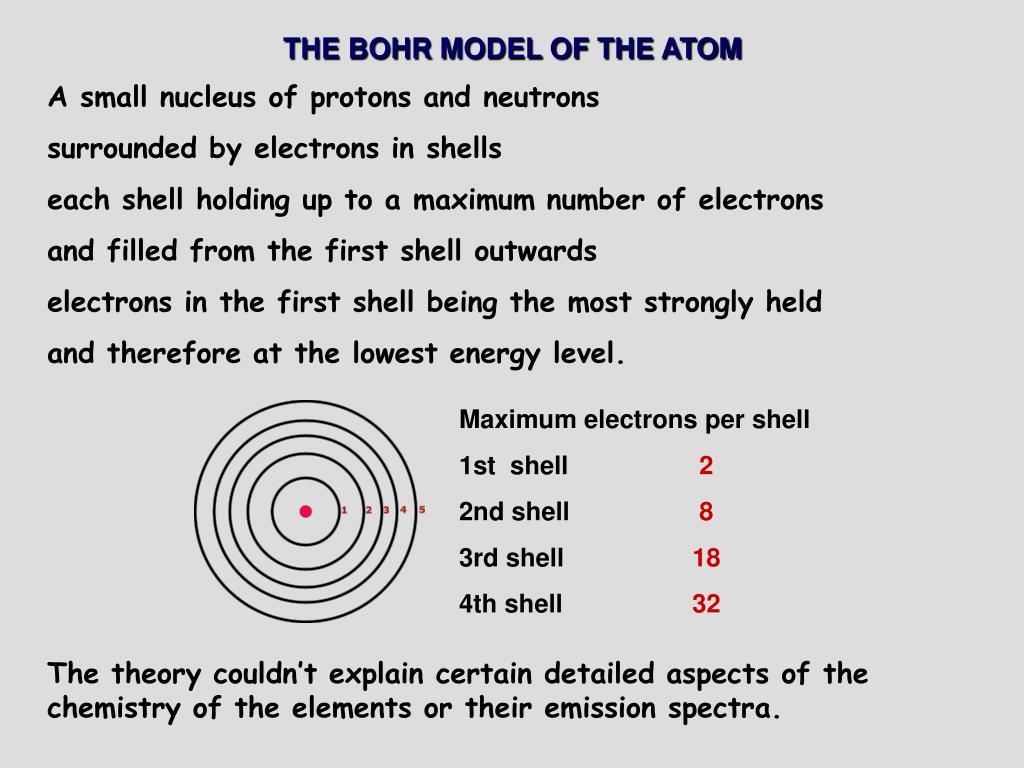 Cation Bohr Model