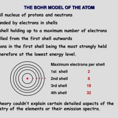 Bohr Diagram For Lithium Gm 4 Wire Alternator Wiring Ppt The Model Of Atom Powerpoint Presentation Id 4748738