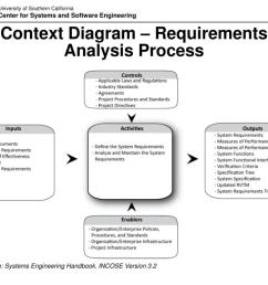 context diagram requirements analysis process source systems engineering  [ 1024 x 768 Pixel ]