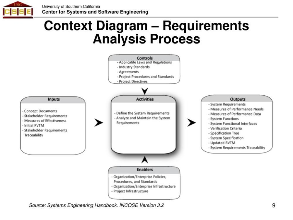 medium resolution of context diagram requirements analysis process source systems engineering