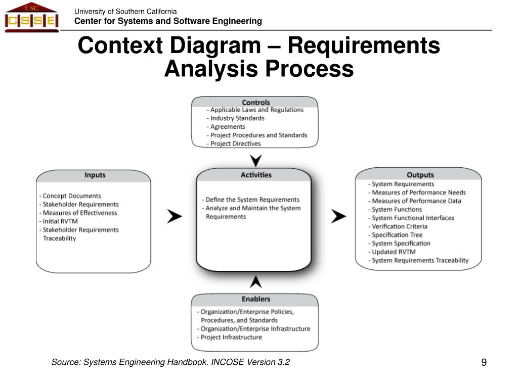 hight resolution of context diagram requirements analysis process source systems engineering