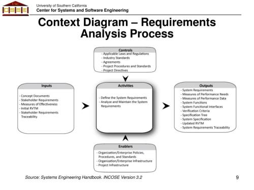 small resolution of context diagram requirements analysis process source systems engineering