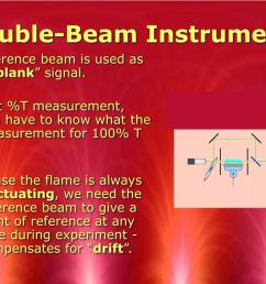 double beam instrument a  [ 1024 x 768 Pixel ]