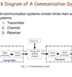 ppt eeng 360 communication systems i course information powerpoint presentation id 4842848 [ 1024 x 768 Pixel ]