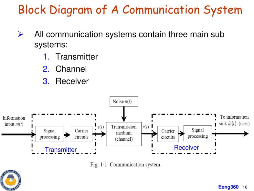 medium resolution of ppt eeng 360 communication systems i course information powerpoint presentation id 4842848