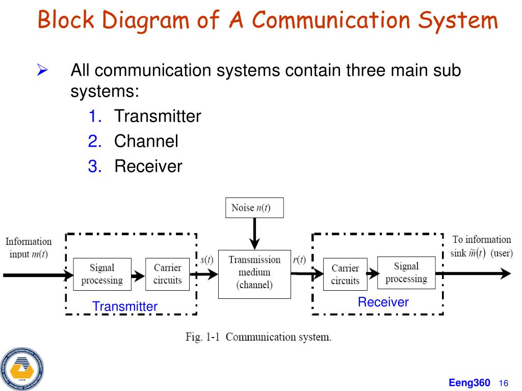 hight resolution of ppt eeng 360 communication systems i course information powerpoint presentation id 4842848