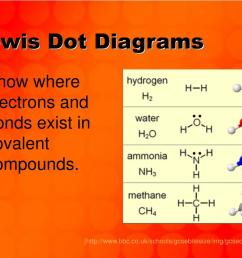 lewis dot diagrams powerpoint ppt presentation [ 1024 x 768 Pixel ]