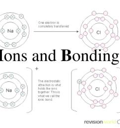 use bohr models to show how ionization and ionic bonding occur key words ionic compound formula unit negative ions ionic bond positive ions [ 1024 x 768 Pixel ]