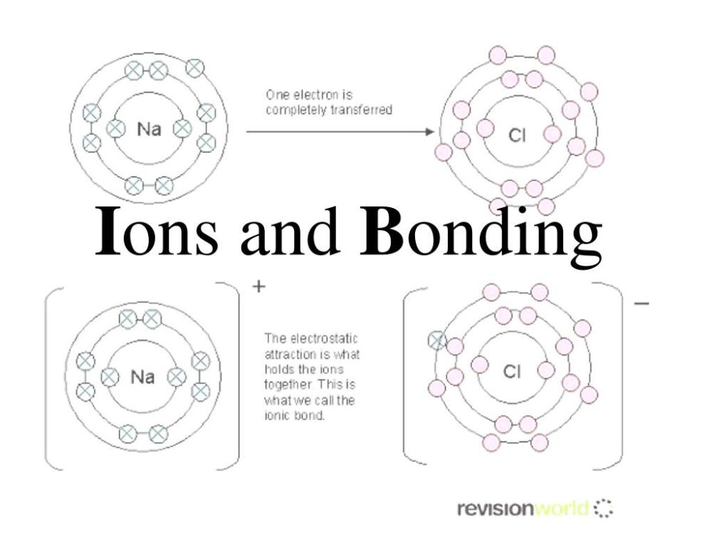 medium resolution of use bohr models to show how ionization and ionic bonding occur key words ionic compound formula unit negative ions ionic bond positive ions