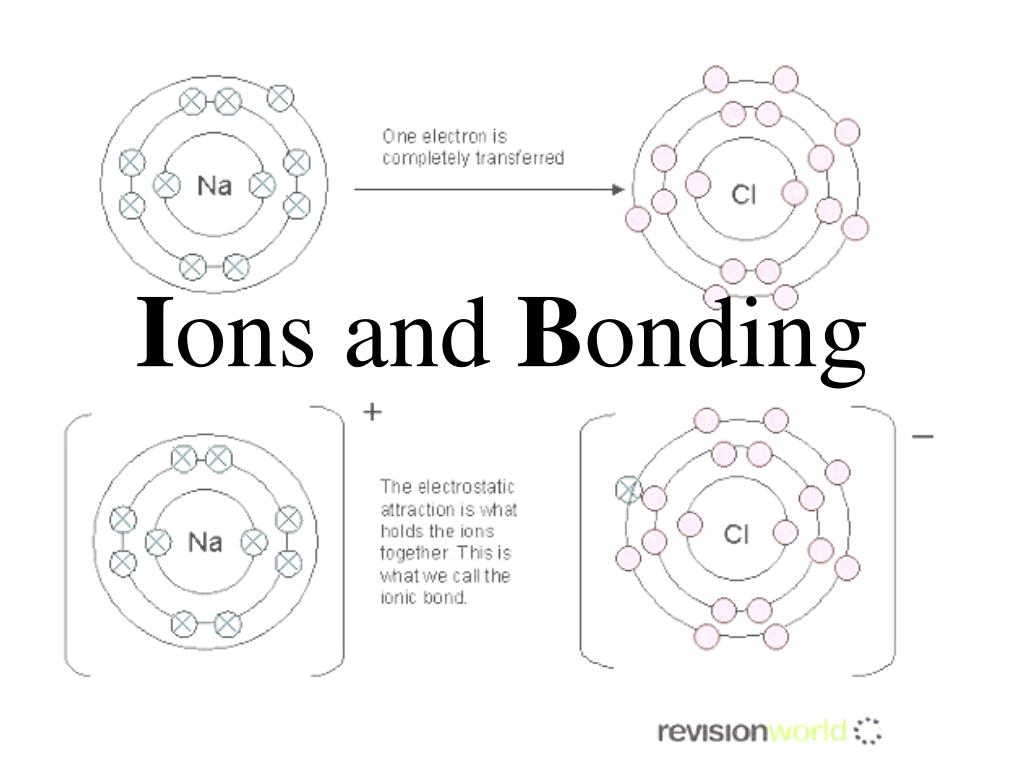 hight resolution of use bohr models to show how ionization and ionic bonding occur key words ionic compound formula unit negative ions ionic bond positive ions