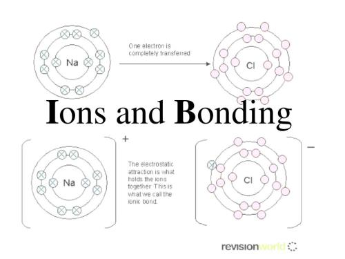 small resolution of use bohr models to show how ionization and ionic bonding occur key words ionic compound formula unit negative ions ionic bond positive ions