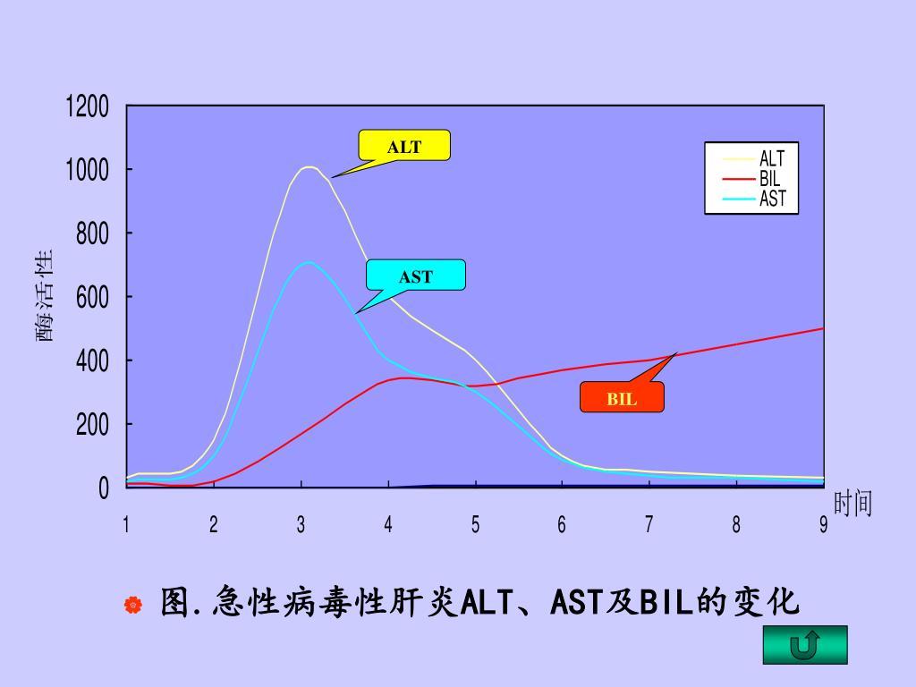 PPT - 肝臟血清酶學檢查 廣州醫學院臨床生物化學教研室 PowerPoint Presentation - ID:4971431