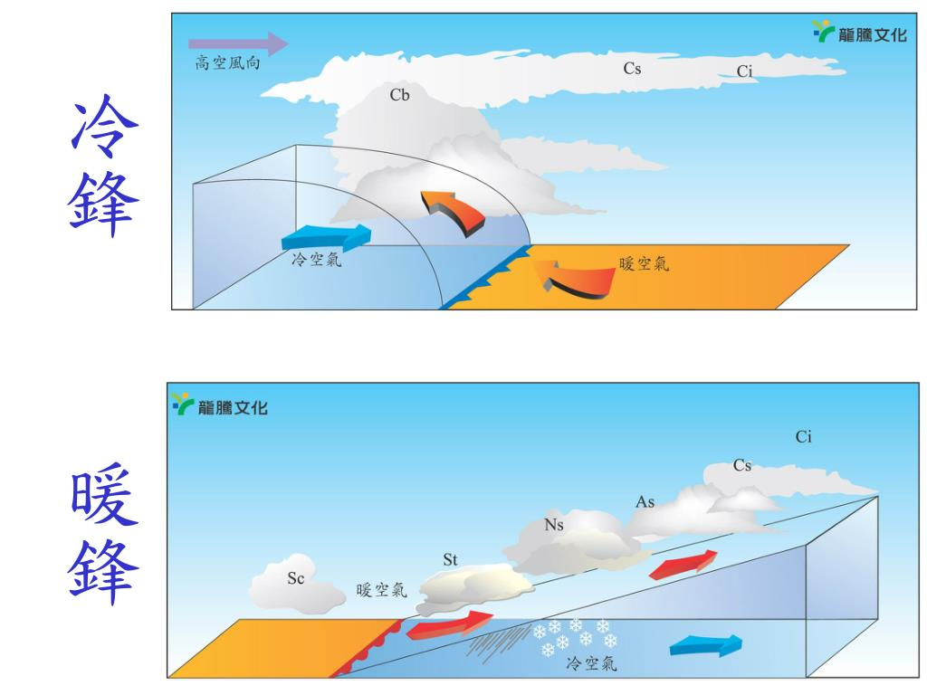 PPT - 天氣系統 PowerPoint Presentation, free download - ID:5008708