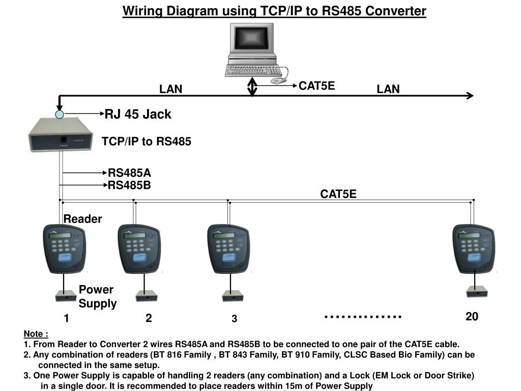 hight resolution of wiring diagram using tcp ip to rs485 converter cat5e lan lan rj 45 jack tcp ip to rs485 rs485a rs485b cat5e reader power supply 20 2
