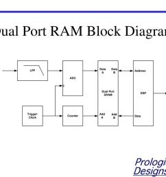 dual port ram block diagram wiring diagram expert dual port ram block diagram dual port ram block diagram [ 1024 x 768 Pixel ]