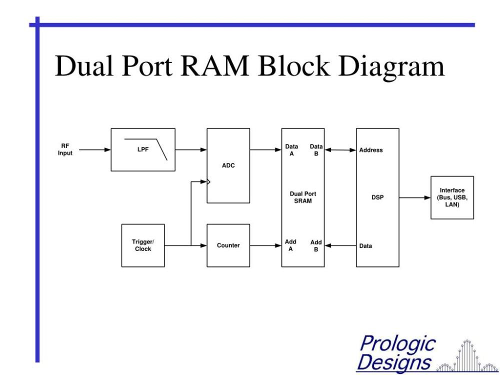 medium resolution of dual port ram block diagram wiring diagram expert dual port ram block diagram dual port ram block diagram