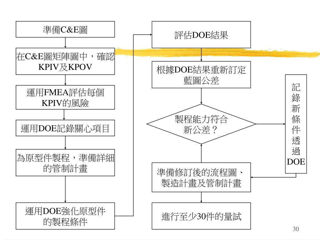 PPT - 先期產品品質規劃 進階實務版 Advanced Product Quality Planning and Control Plan) PowerPoint Presentation - ID:5065413