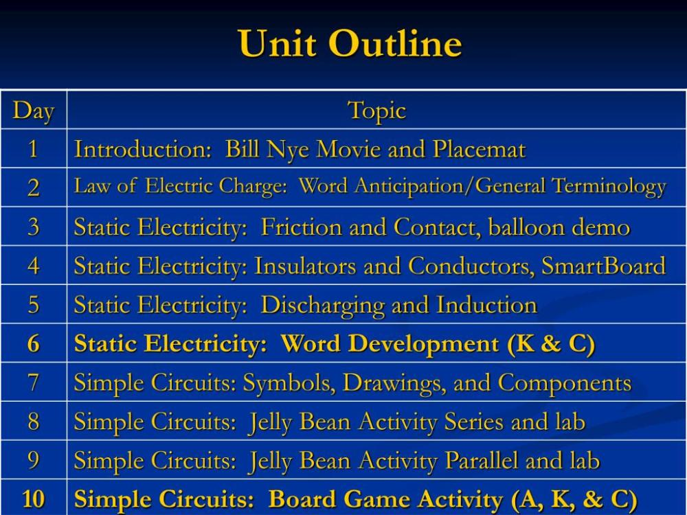 medium resolution of PPT - Grade 9 Academic Physics: SNC ID Characteristics of Electricity  PowerPoint Presentation - ID:5073839