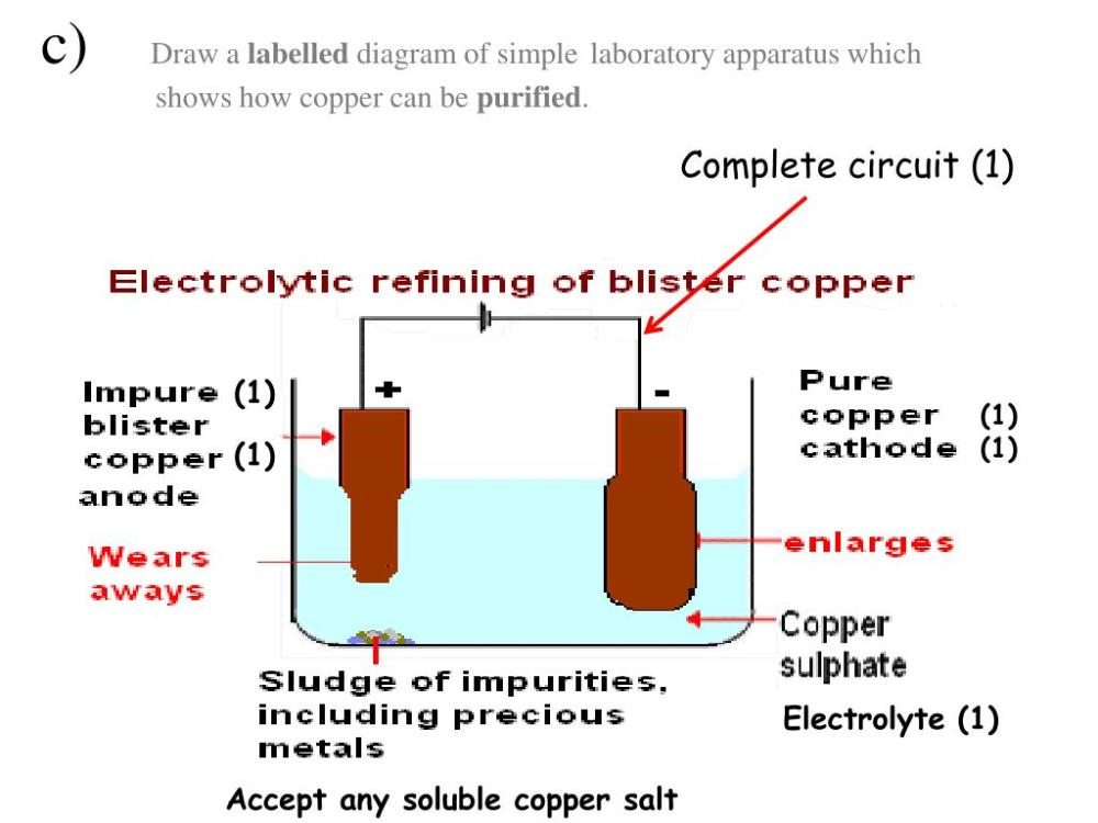 medium resolution of c draw a labelled diagram of simple laboratory apparatus which