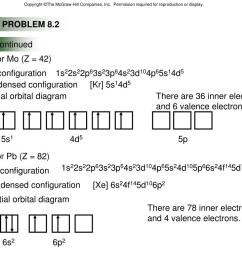 orbital diagram pb wiring diagram centre orbital diagram pb [ 1024 x 768 Pixel ]