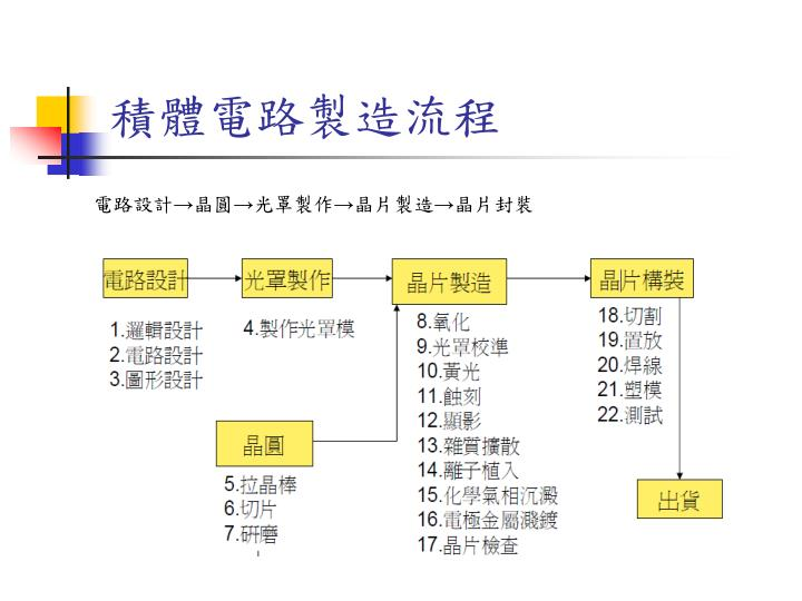 PPT - 半導體封裝測試簡介 PowerPoint Presentation - ID:5143580