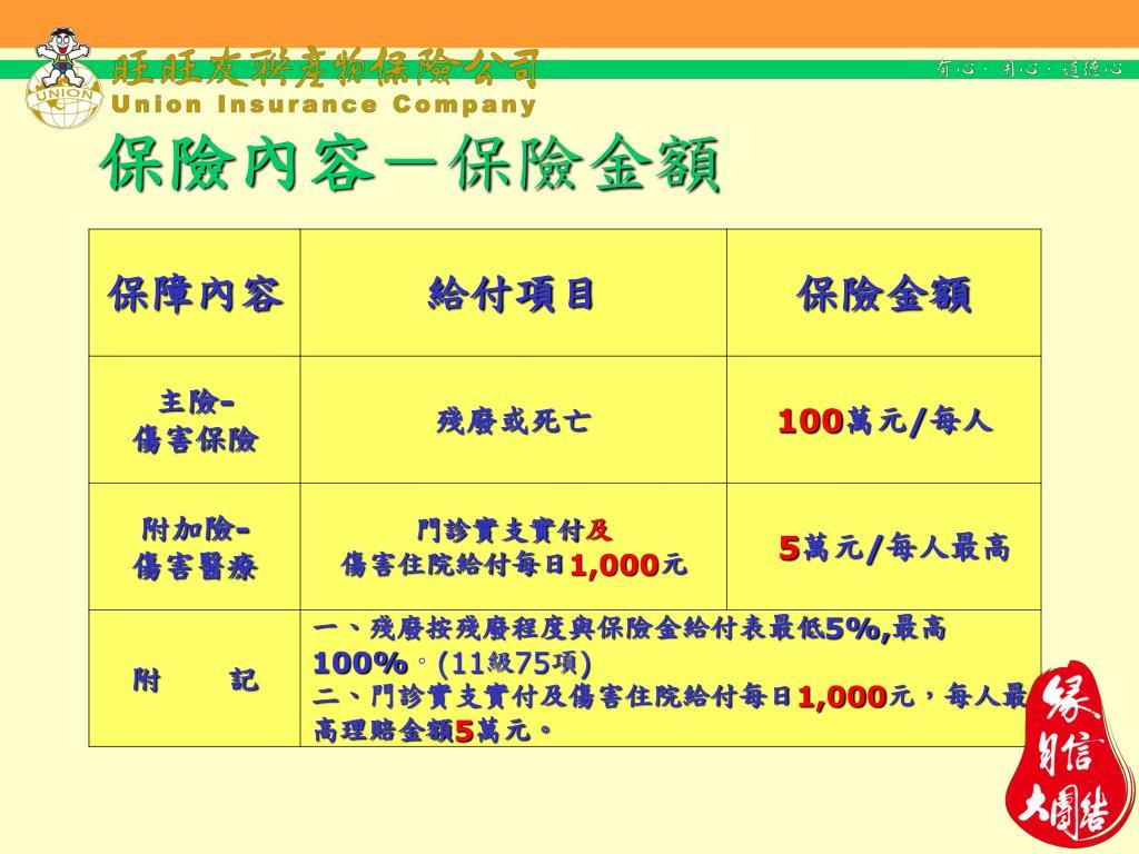 PPT - 102 年度 大專院校校外實習學生團體保險臺灣銀行 共同供應契約 PowerPoint Presentation - ID:5154386