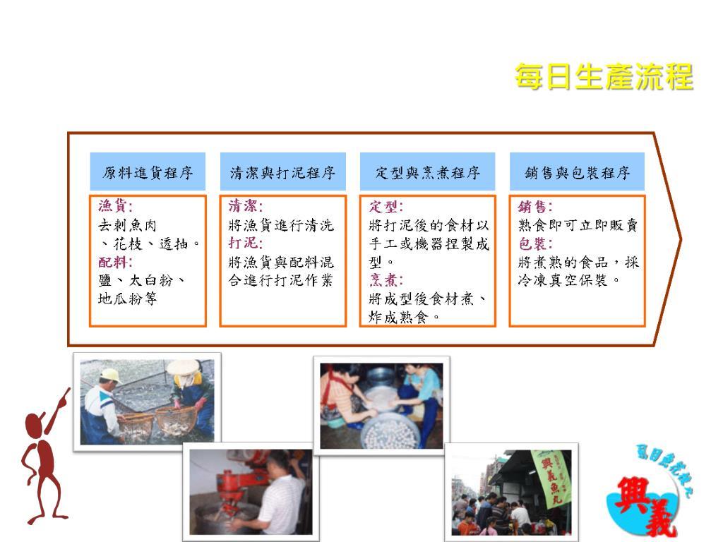 PPT - 生產與供應鏈管理 期末報告 PowerPoint Presentation - ID:5170059