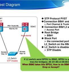 stp test diagram powerpoint ppt presentation [ 1024 x 768 Pixel ]