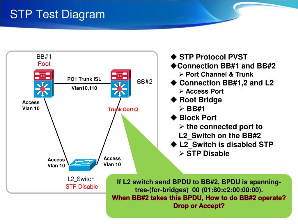 hight resolution of stp test diagram powerpoint ppt presentation