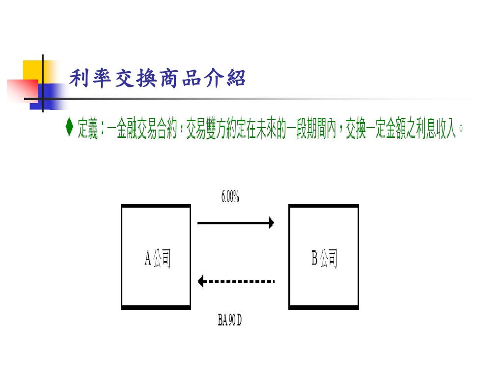 PPT - 票券金融公司的風險管理 PowerPoint Presentation - ID:5204602