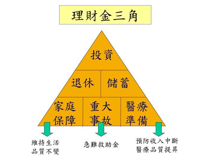 PPT - FSPS 財務安全規劃 PowerPoint Presentation - ID:5243581