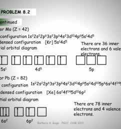 full configuration condensed configuration partial orbital diagram 5s1 4d5 full configuration condensed configuration partial orbital diagram 5p 6s2 6p2  [ 1024 x 768 Pixel ]
