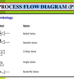 process flow diagram pfd valve symbology symbol name relief valve needle valve 3 way valve angle valve butterfly valve [ 1024 x 768 Pixel ]