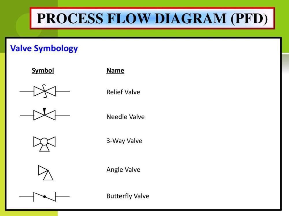 medium resolution of process flow diagram pfd valve symbology symbol name relief valve needle valve 3 way valve angle valve butterfly valve