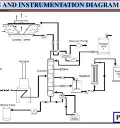 piping and instrumentation diagram p id pfd [ 1024 x 768 Pixel ]