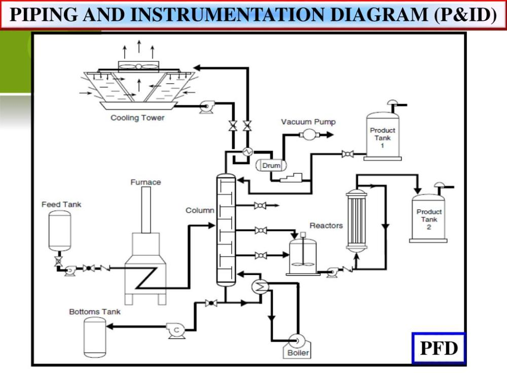 medium resolution of piping and instrumentation diagram p id pfd