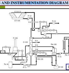 piping and instrumentation diagram p id p id piping and instrumentation diagram  [ 1024 x 768 Pixel ]