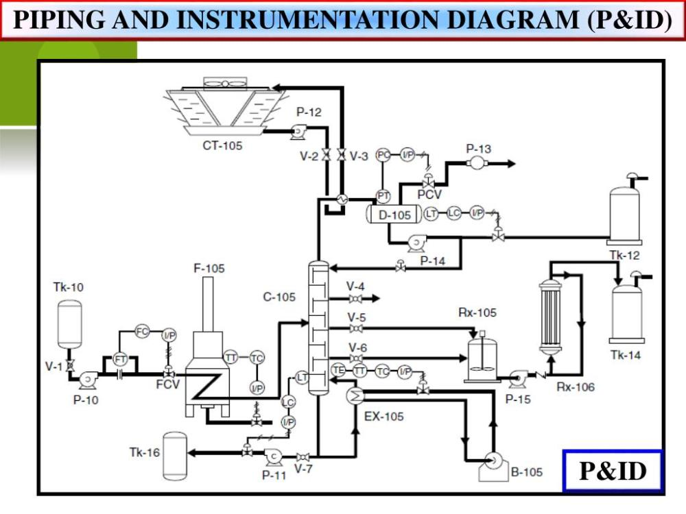 medium resolution of piping and instrumentation diagram p id p id piping and instrumentation diagram