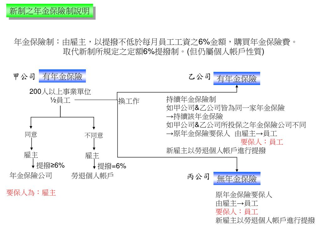 PPT - 勞工退休金新制 說明 PowerPoint Presentation, free download - ID:5280149