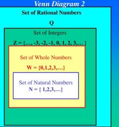 venn diagram 2 set of integers z 3 2 1 0 1 2 3 set of whole numbers w 0 1 2 3 set of natural numbers n 1 2 3  [ 1024 x 768 Pixel ]