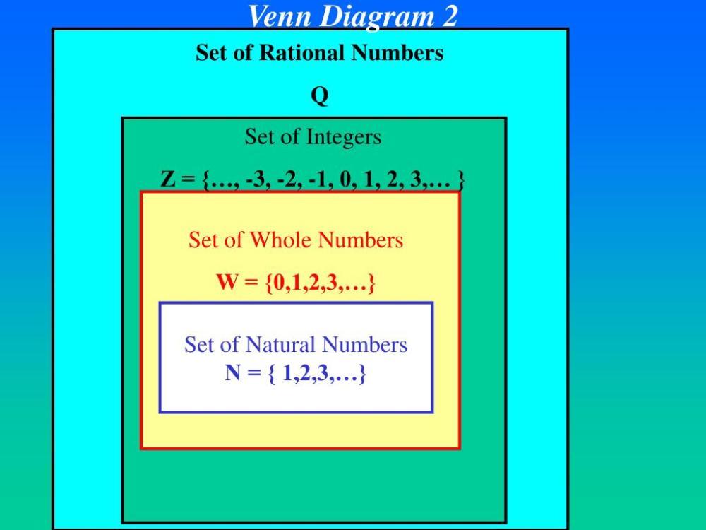 medium resolution of  venn diagram 2 set of integers z 3 2 1 0 1 2 3 set of whole numbers w 0 1 2 3 set of natural numbers n 1 2 3