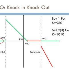 Knock In Option Payoff Diagram Low Voltage Relay Wiring Ppt Barrier Options Powerpoint Presentation Id 5315174 Kiko Out