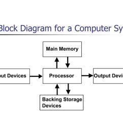 a block diagram of a computer system [ 1024 x 768 Pixel ]
