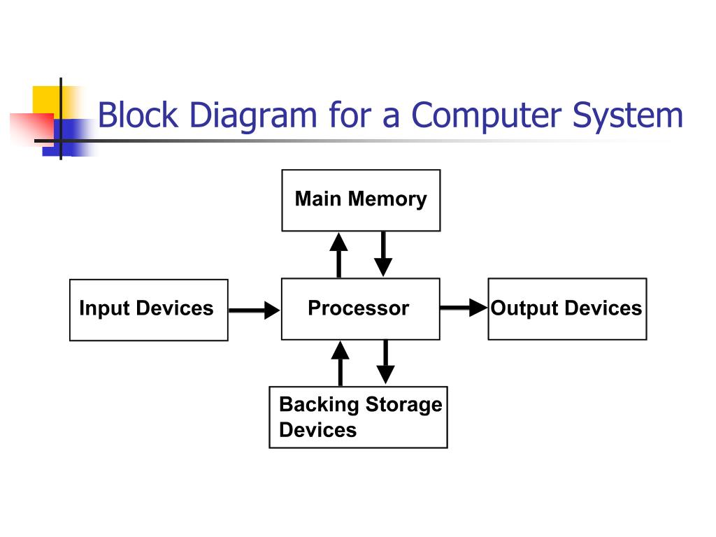 hight resolution of a block diagram of a computer system