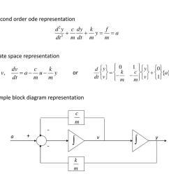second order ode representation state space representation or simple block diagram  [ 1024 x 768 Pixel ]